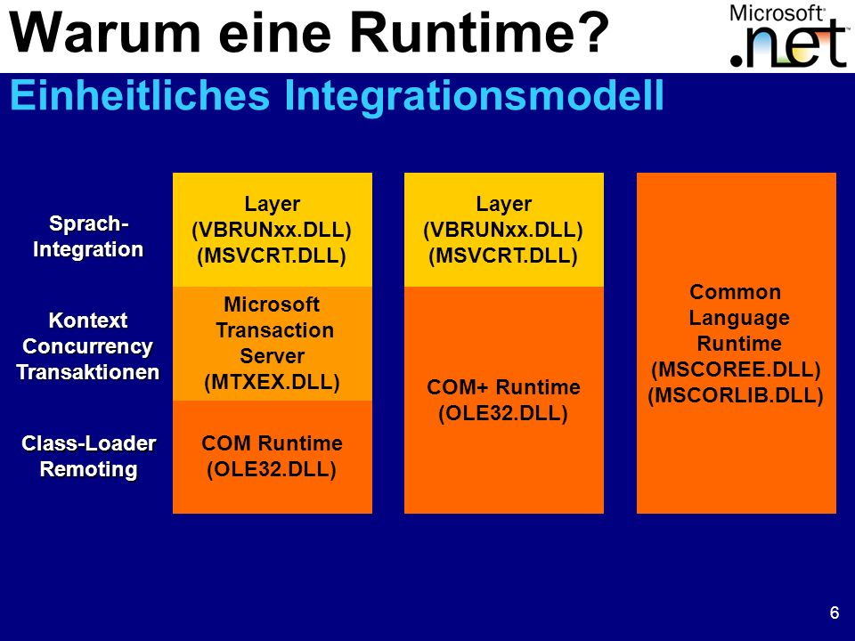 6 Class-LoaderRemoting KontextConcurrencyTransaktionenSprach-Integration Warum eine Runtime.