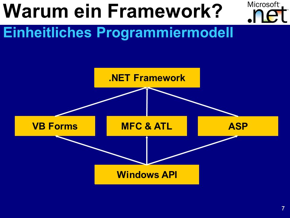 8 System System.DataSystem.Xml System.Web Globalization Diagnostics Configuration Collections Resources Reflection Net IO Threading Text ServiceProcess Security Design ADO SQLTypes SQL XPath XSLT Runtime InteropServices Remoting Serialization ConfigurationSessionState CachingSecurity Services Description Discovery Protocols UI HtmlControls WebControls System.Drawing Imaging Drawing2D Text Printing System.WinForms DesignComponentModel Das.NET Framework