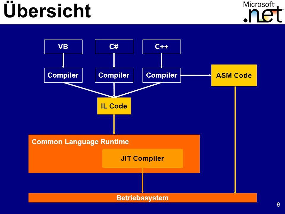 10 Sämtlicher Code wird unter Aufsicht der Common Language Runtime ausgeführt Runtime führt Sicherheitsüberprüfungen aus Runtime übernimmt Speicherverwaltungund Fehlerbehandlung ( GC, Exceptions) Runtime führt Versionsprüfungen aus Dieser Code wird mit Managed Code bezeichnet Basics Managed Code