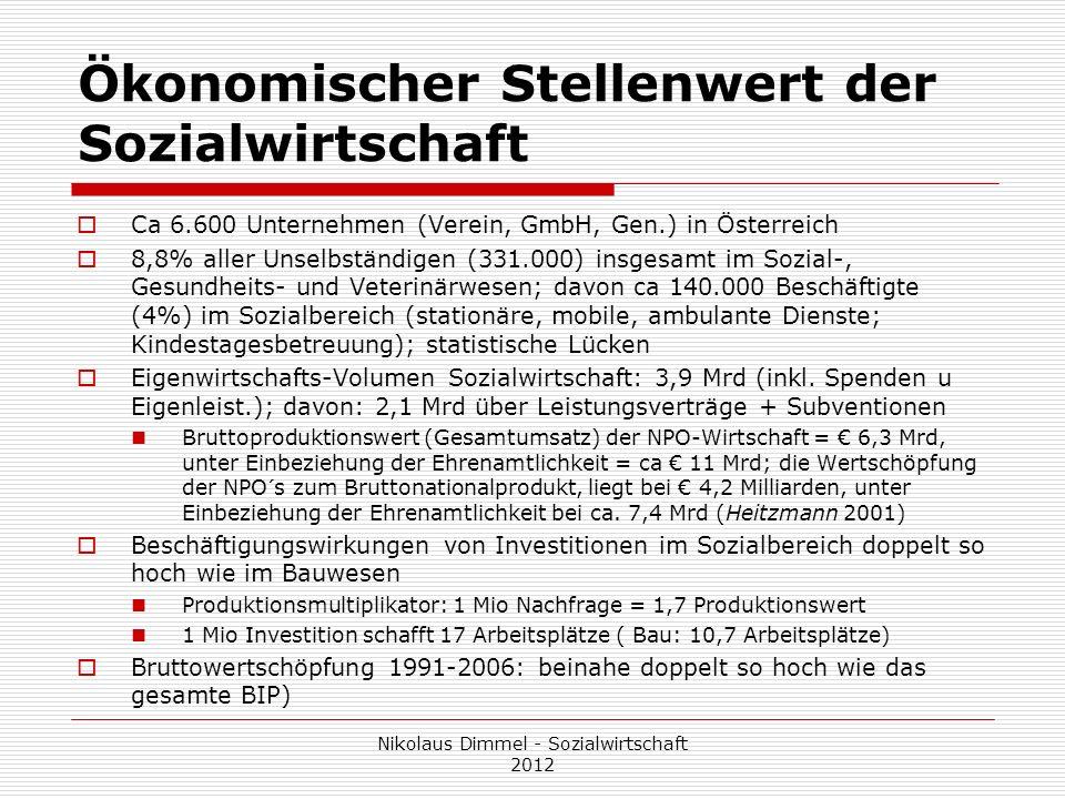 Ökonomischer Stellenwert der Sozialwirtschaft Ca 6.600 Unternehmen (Verein, GmbH, Gen.) in Österreich 8,8% aller Unselbständigen (331.000) insgesamt i