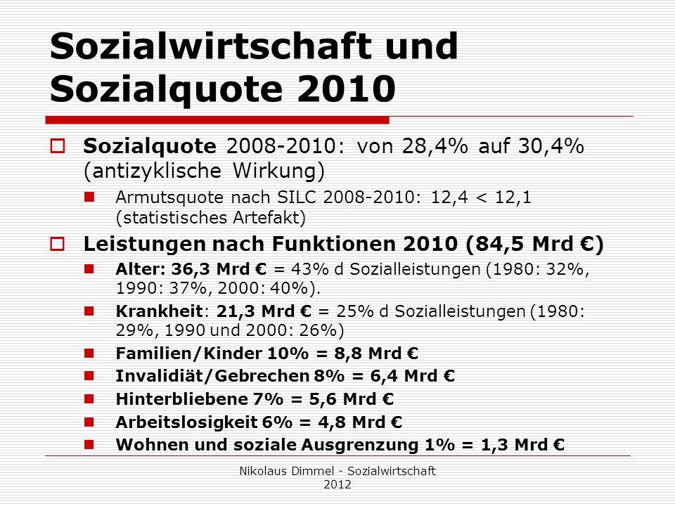 Sozialwirtschaft und Sozialquote 2010 Sozialquote 2008-2010: von 28,4% auf 30,4% (antizyklische Wirkung) Armutsquote nach SILC 2008-2010: 12,4 < 12,1
