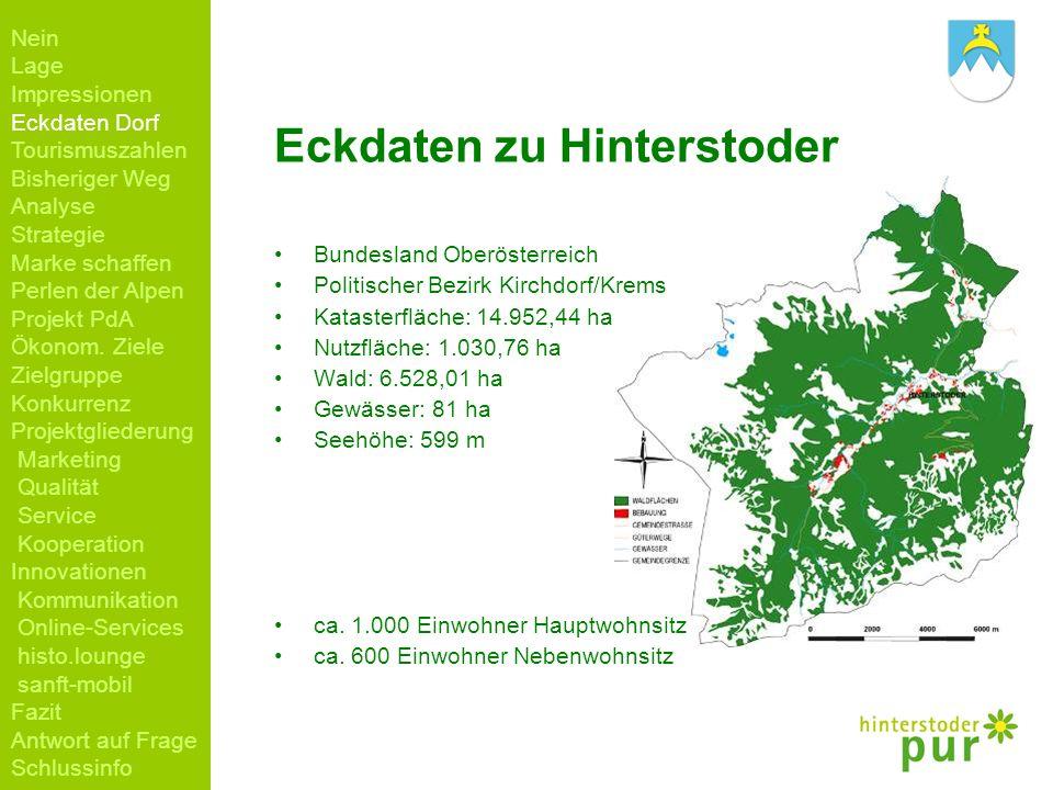 Eckdaten zu Hinterstoder Bundesland Oberösterreich Politischer Bezirk Kirchdorf/Krems Katasterfläche: 14.952,44 ha Nutzfläche: 1.030,76 ha Wald: 6.528
