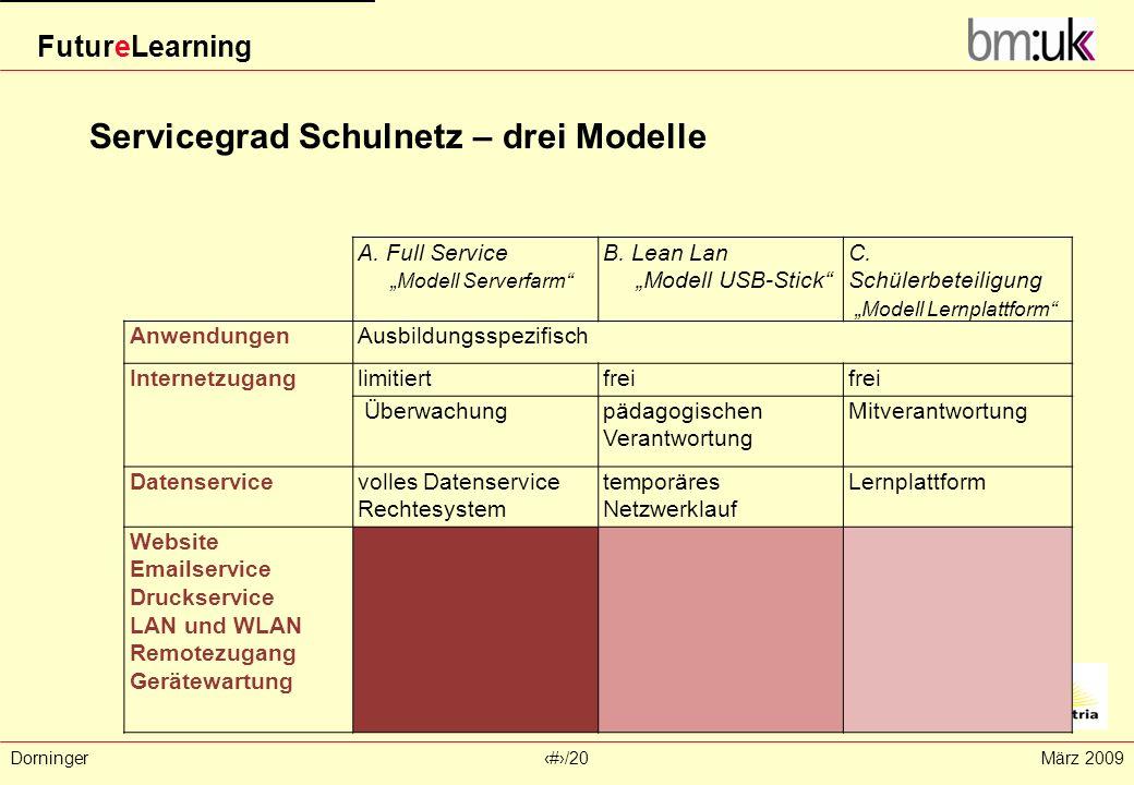FutureLearning Dorninger#/20März 2009 A. Full Service Modell Serverfarm B. Lean Lan Modell USB-Stick C. Schülerbeteiligung Modell Lernplattform Anwend