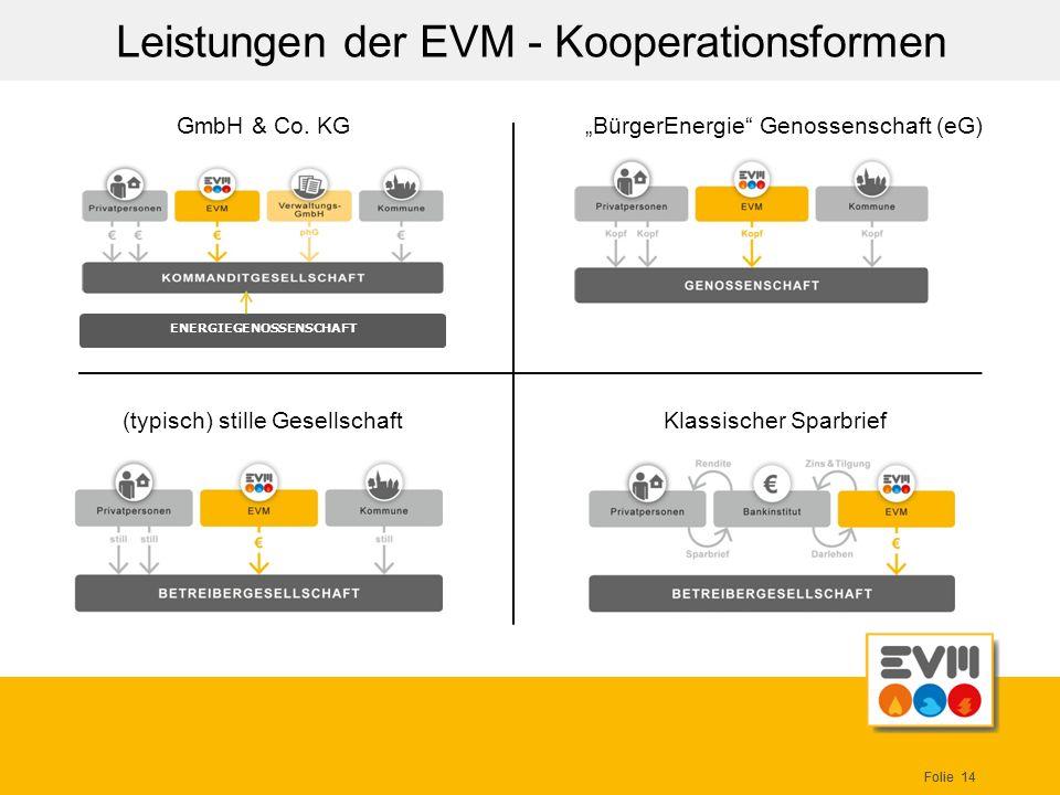 Folie 14 Leistungen der EVM - Kooperationsformen ENERGIEGENOSSENSCHAFT GmbH & Co. KGBürgerEnergie Genossenschaft (eG) (typisch) stille Gesellschaft Kl