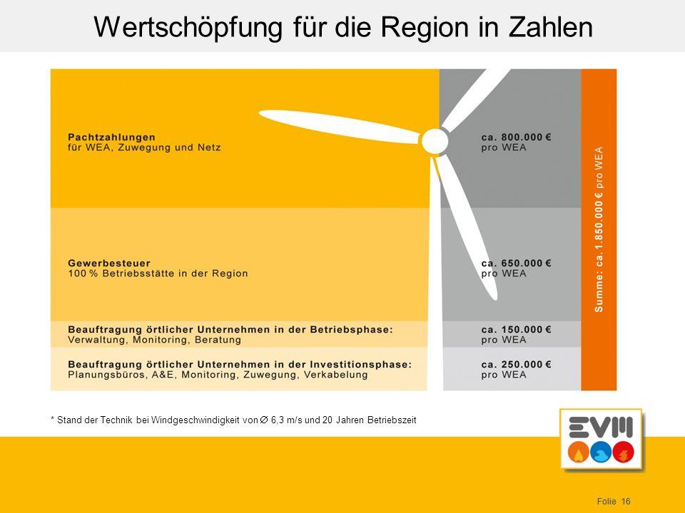 Folie 16 Wertschöpfung für die Region in Zahlen * Stand der Technik bei Windgeschwindigkeit von 6,3 m/s und 20 Jahren Betriebszeit