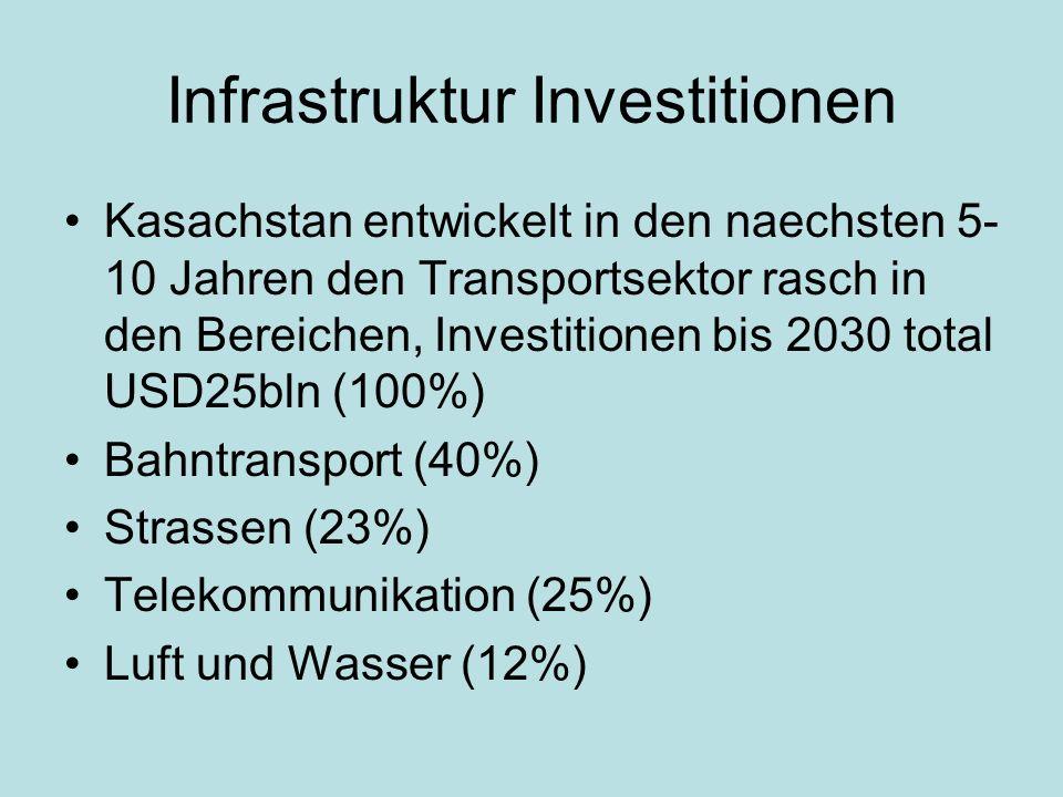 Infrastruktur Investitionen Kasachstan entwickelt in den naechsten 5- 10 Jahren den Transportsektor rasch in den Bereichen, Investitionen bis 2030 total USD25bln (100%) Bahntransport (40%) Strassen (23%) Telekommunikation (25%) Luft und Wasser (12%)
