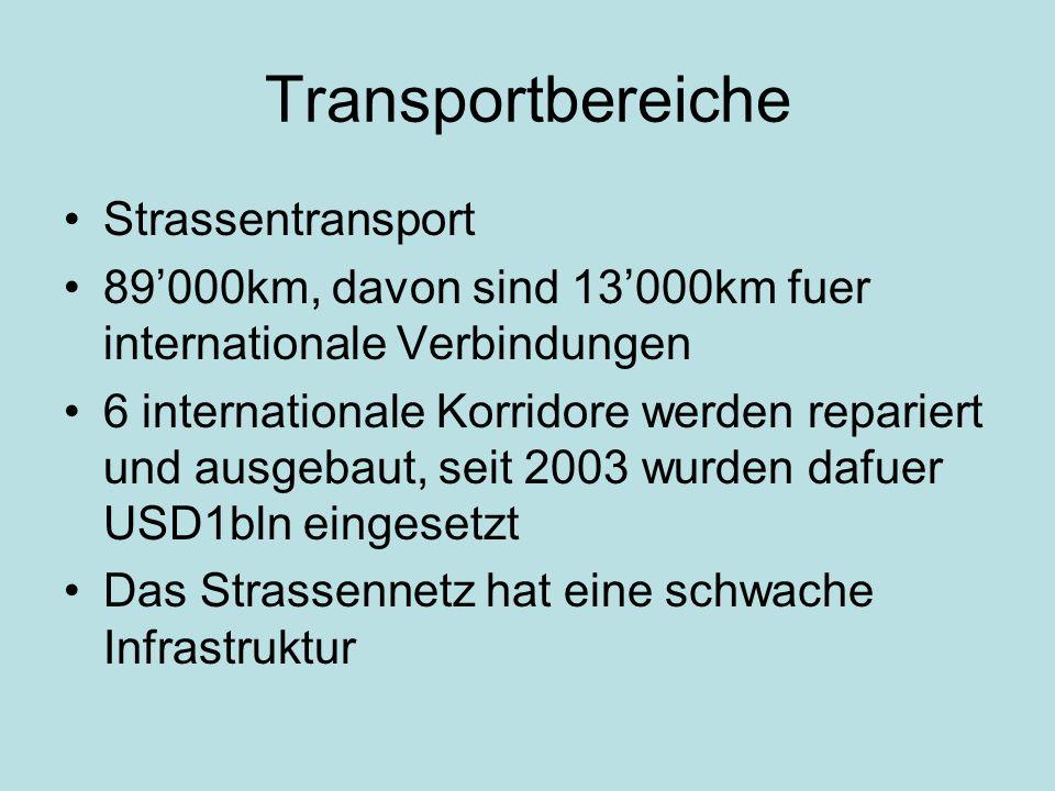 Transportbereiche Strassentransport 89000km, davon sind 13000km fuer internationale Verbindungen 6 internationale Korridore werden repariert und ausgebaut, seit 2003 wurden dafuer USD1bln eingesetzt Das Strassennetz hat eine schwache Infrastruktur