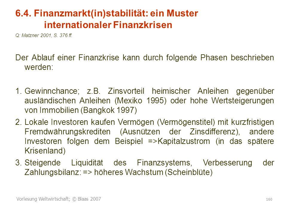 Vorlesung Weltwirtschaft; © Blaas 2007 160 6.4. Finanzmarkt(in)stabilität: ein Muster internationaler Finanzkrisen Q: Matzner 2001, S. 376 ff. Der Abl