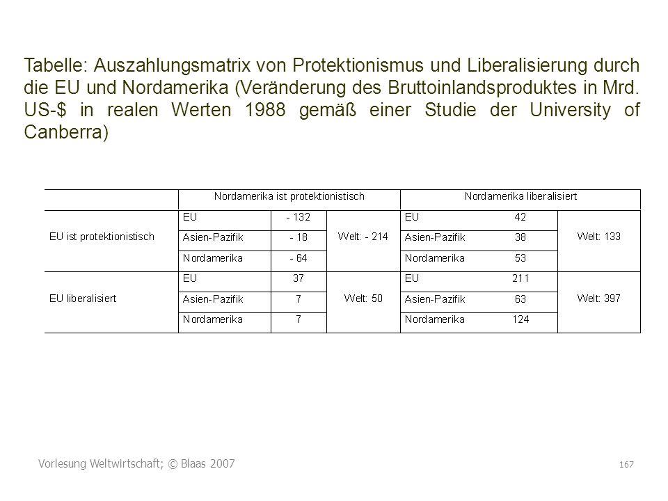 Vorlesung Weltwirtschaft; © Blaas 2007 167 Tabelle: Auszahlungsmatrix von Protektionismus und Liberalisierung durch die EU und Nordamerika (Veränderung des Bruttoinlandsproduktes in Mrd.