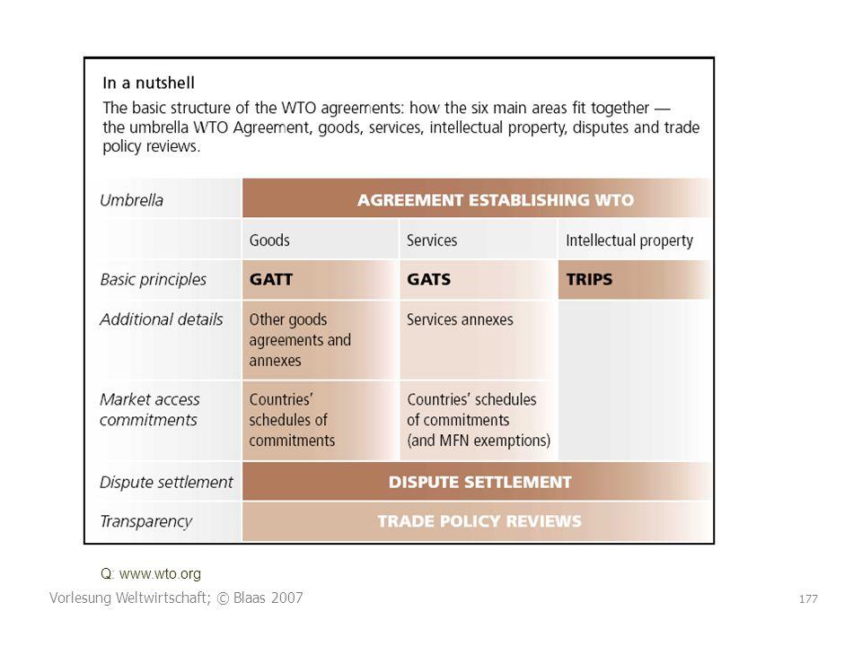 Vorlesung Weltwirtschaft; © Blaas 2007 177 Q: www.wto.org
