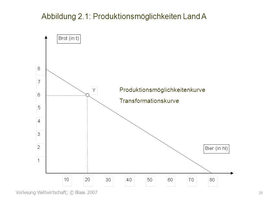 Vorlesung Weltwirtschaft; © Blaas 2007 20 Abbildung 2.1: Produktionsmöglichkeiten Land A Produktionsmöglichkeitenkurve Transformationskurve