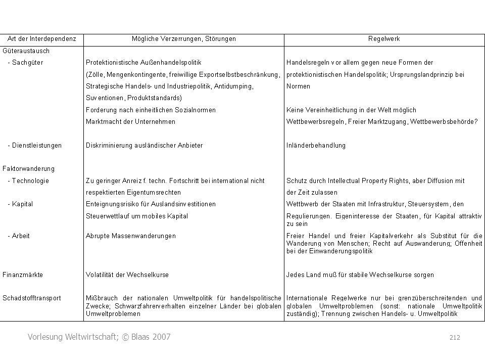 Vorlesung Weltwirtschaft; © Blaas 2007 212