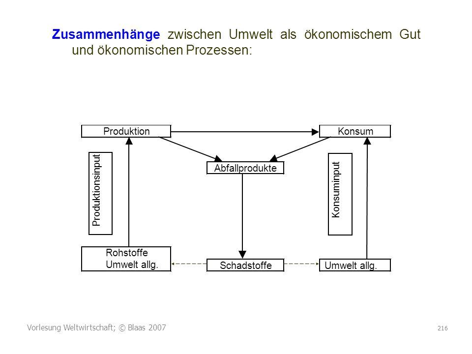 Vorlesung Weltwirtschaft; © Blaas 2007 216 ProduktionKonsum Abfallprodukte Rohstoffe Umwelt allg. SchadstoffeUmwelt allg. Produktionsinput Konsuminput