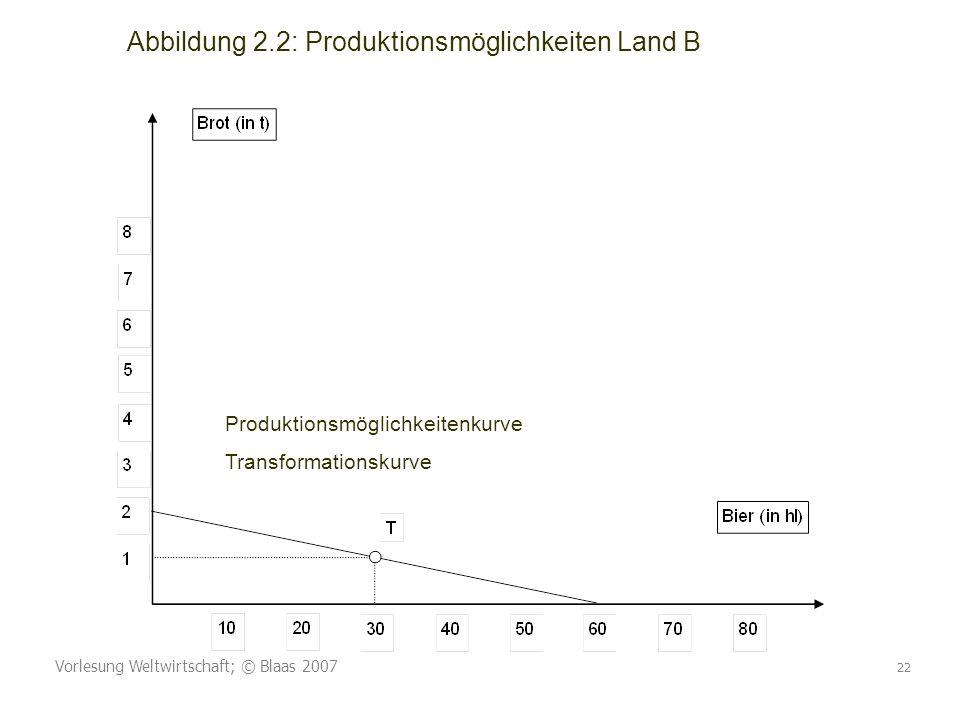 Vorlesung Weltwirtschaft; © Blaas 2007 22 Abbildung 2.2: Produktionsmöglichkeiten Land B Produktionsmöglichkeitenkurve Transformationskurve