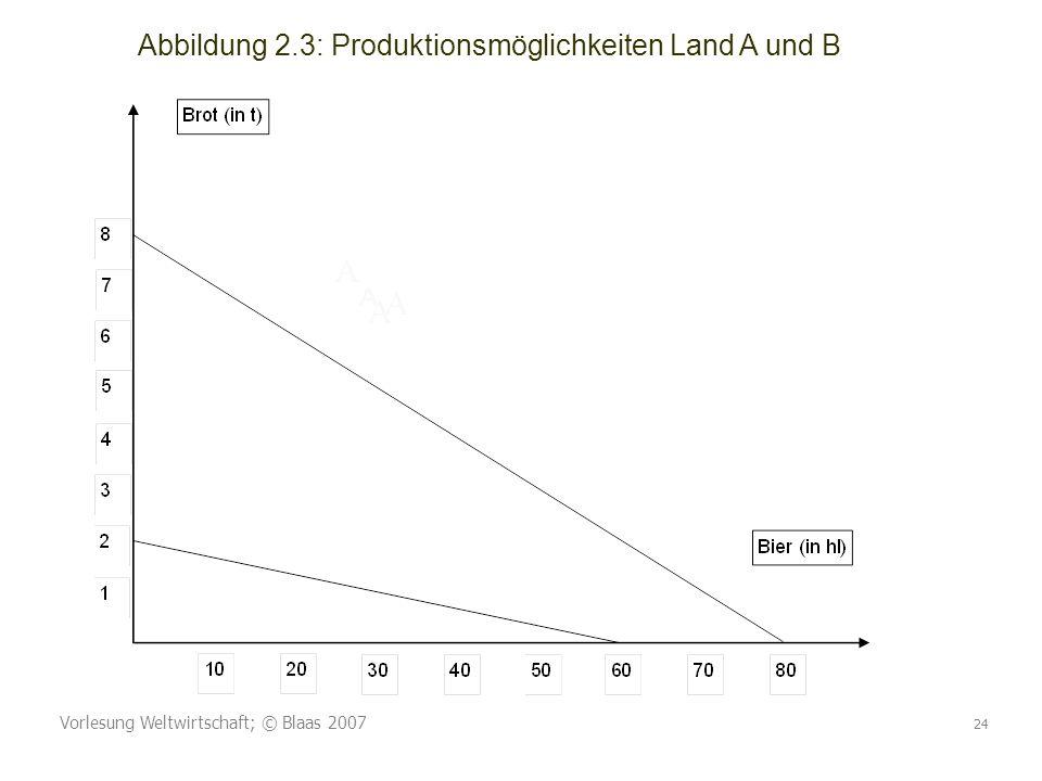 Vorlesung Weltwirtschaft; © Blaas 2007 24 Abbildung 2.3: Produktionsmöglichkeiten Land A und B A A A A