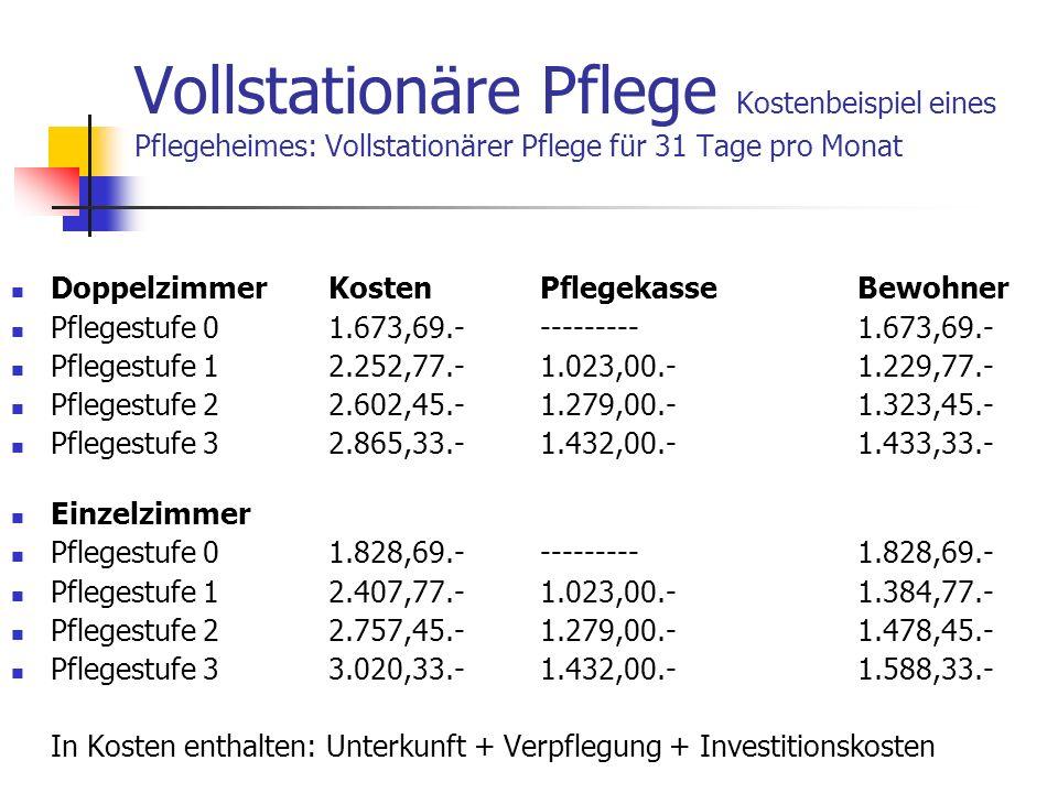 Vollstationäre Pflege Kostenbeispiel eines Pflegeheimes: Vollstationärer Pflege für 31 Tage pro Monat DoppelzimmerKostenPflegekasseBewohner Pflegestuf