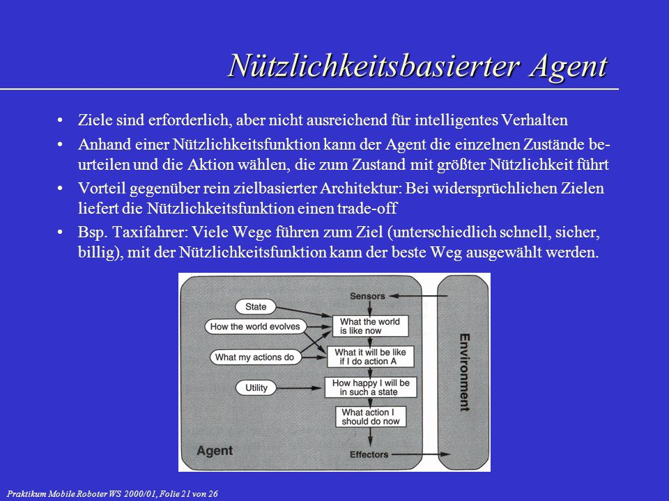 Praktikum Mobile Roboter WS 2000/01, Folie 21 von 26 Nützlichkeitsbasierter Agent Ziele sind erforderlich, aber nicht ausreichend für intelligentes Ve