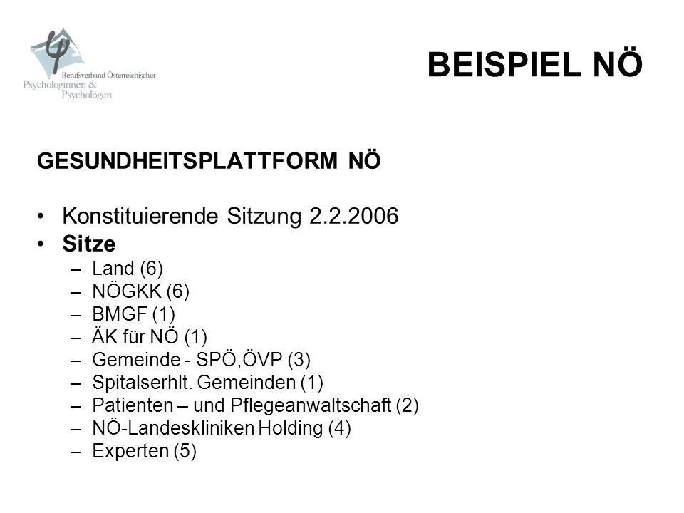 BEISPIEL NÖ GESUNDHEITSPLATTFORM NÖ Konstituierende Sitzung 2.2.2006 Sitze –Land (6) –NÖGKK (6) –BMGF (1) –ÄK für NÖ (1) –Gemeinde - SPÖ,ÖVP (3) –Spit