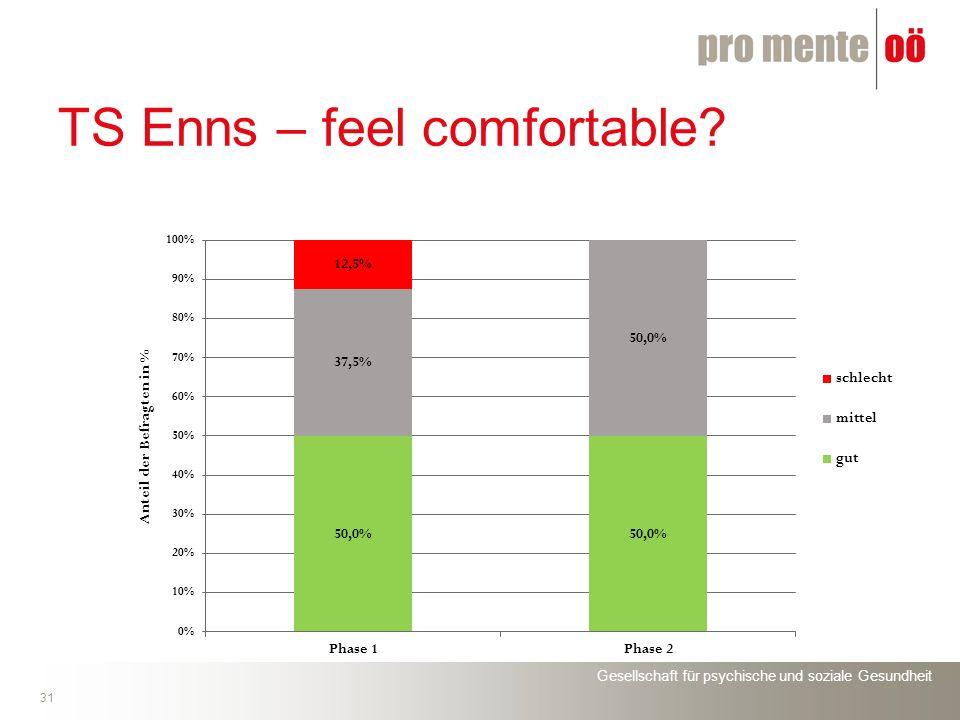 Gesellschaft für psychische und soziale Gesundheit 31 TS Enns – feel comfortable?