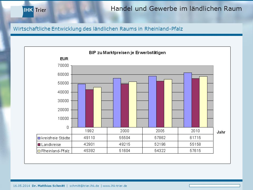 Handel und Gewerbe im ländlichen Raum 16.05.2014 Dr. Matthias Schmitt | schmitt@trier.ihk.de | www.ihk-trier.de Wirtschaftliche Entwicklung des ländli