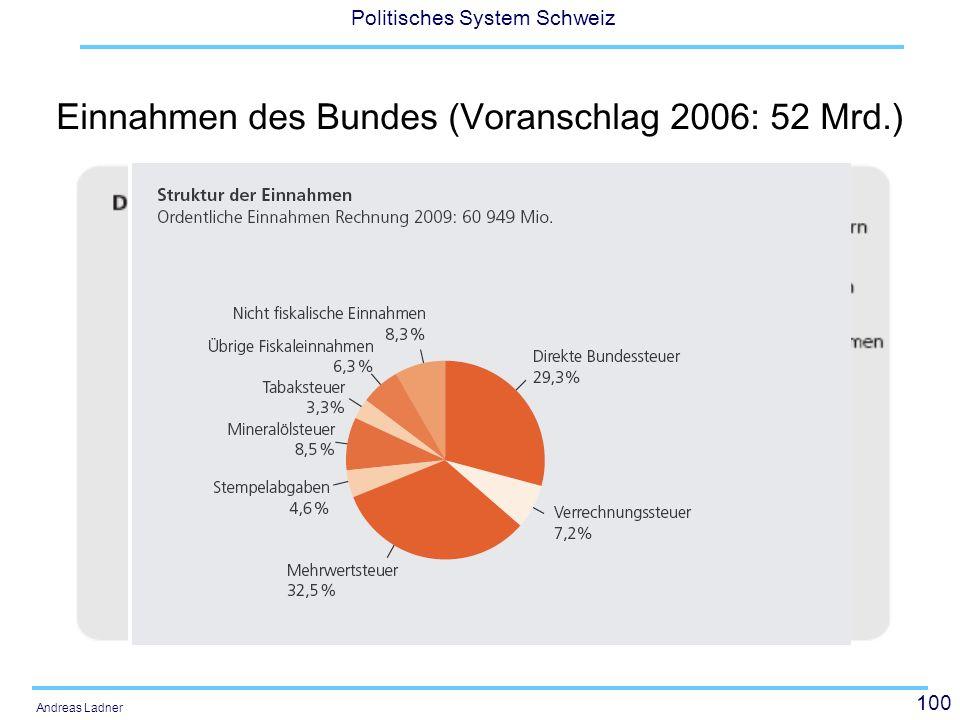 100 Politisches System Schweiz Andreas Ladner Einnahmen des Bundes (Voranschlag 2006: 52 Mrd.)