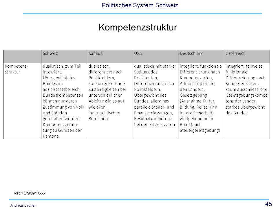 45 Politisches System Schweiz Andreas Ladner Kompetenzstruktur Nach Stalder 1999