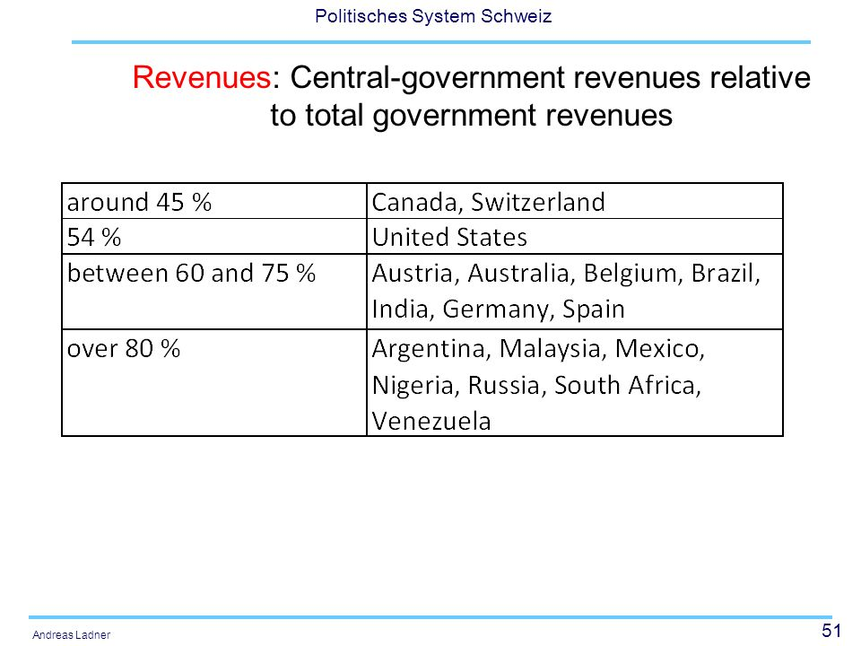 51 Politisches System Schweiz Andreas Ladner Revenues: Central-government revenues relative to total government revenues