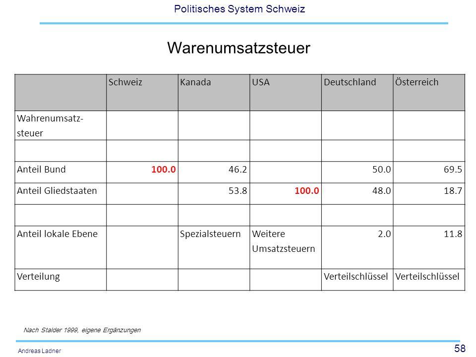58 Politisches System Schweiz Andreas Ladner Warenumsatzsteuer SchweizKanadaUSADeutschlandÖsterreich Wahrenumsatz- steuer Anteil Bund100.046.250.069.5