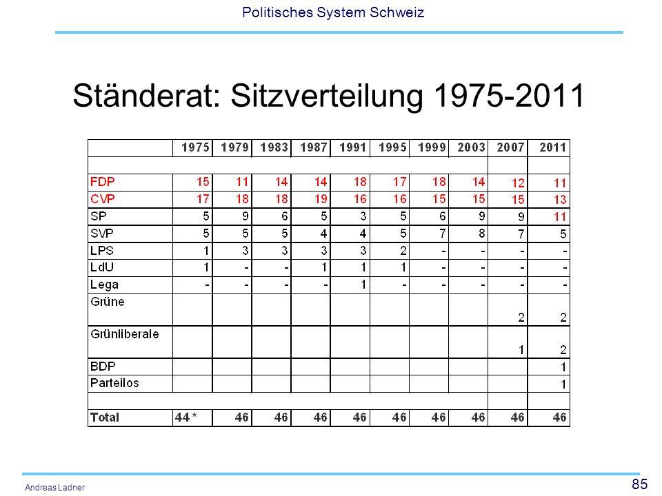 85 Politisches System Schweiz Andreas Ladner Ständerat: Sitzverteilung 1975-2011