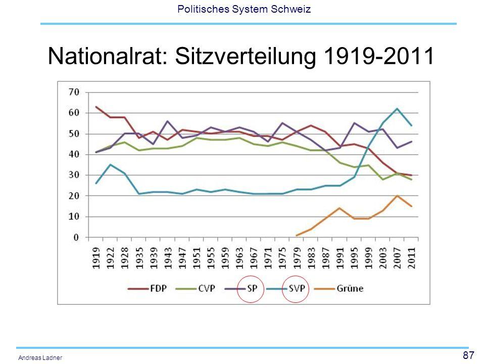 87 Politisches System Schweiz Andreas Ladner Nationalrat: Sitzverteilung 1919-2011