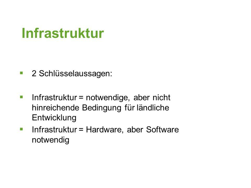 Infrastruktur 2 Schlüsselaussagen: Infrastruktur = notwendige, aber nicht hinreichende Bedingung für ländliche Entwicklung Infrastruktur = Hardware, aber Software notwendig