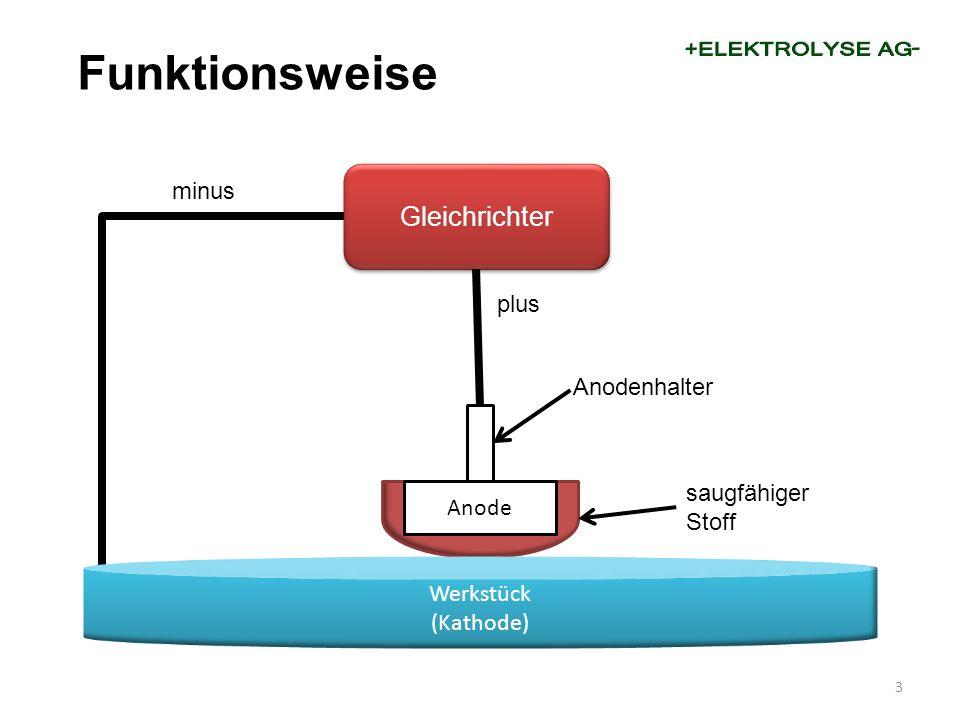 3 Funktionsweise Gleichrichter Anode Werkstück (Kathode) plus minus Anodenhalter saugfähiger Stoff