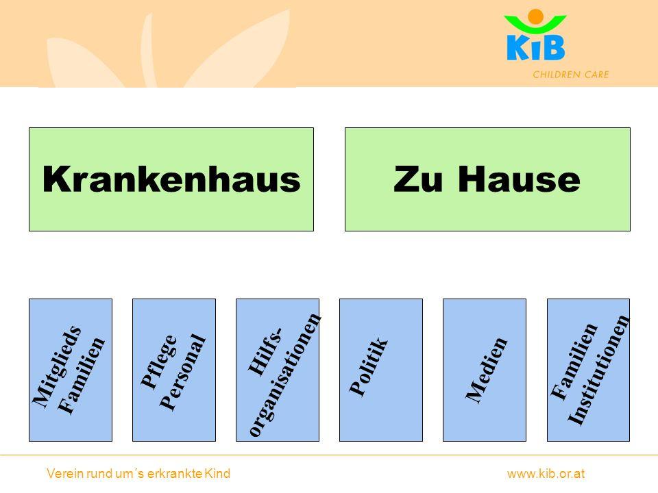 Verein rund um´s erkrankte Kind www.kib.or.at KrankenhausZu Hause Mitglieds Familien Pflege Personal Hilfs- organisationen Politik Medien Familien Institutionen