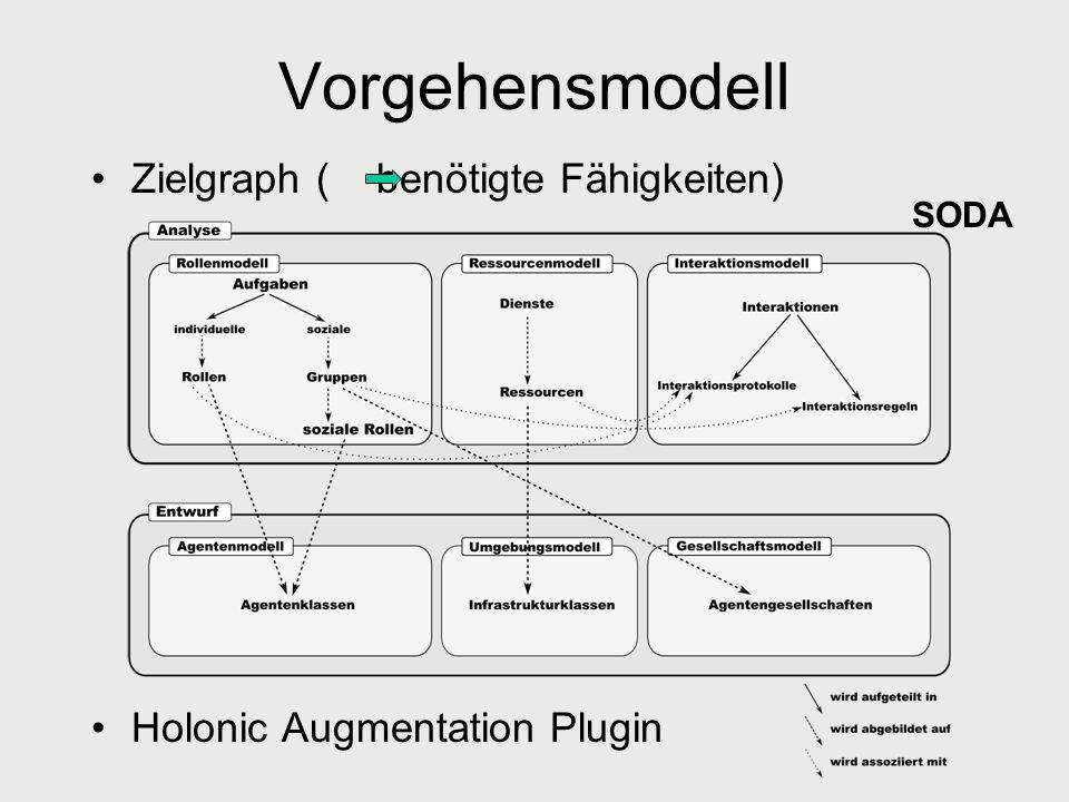 Vorgehensmodell Zielgraph ( benötigte Fähigkeiten) Holonic Augmentation Plugin SODA