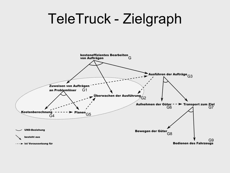 TeleTruck - Zielgraph