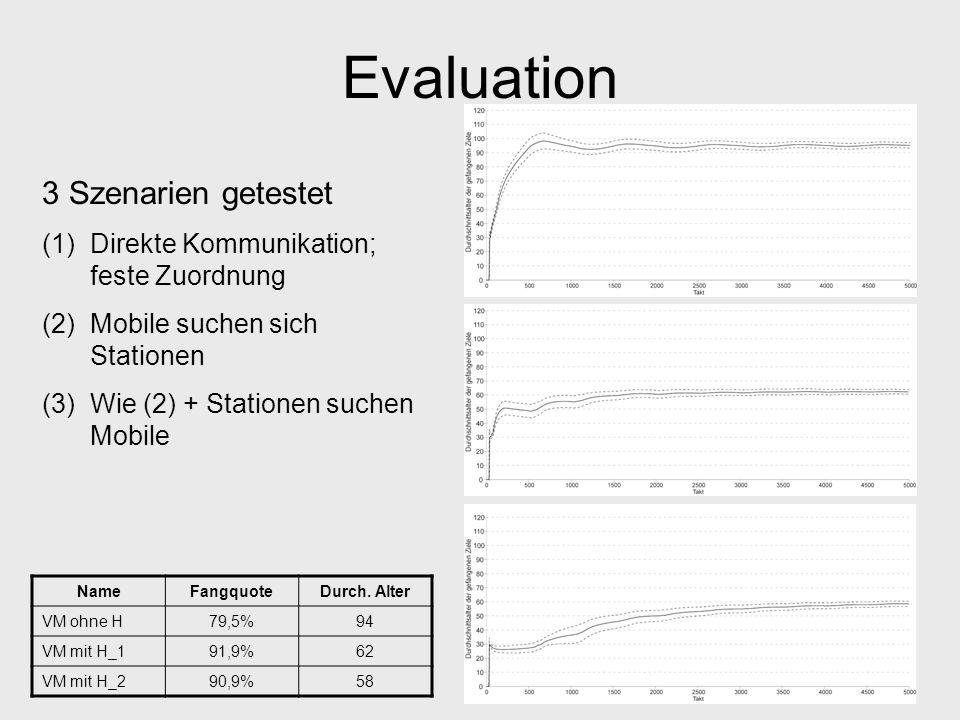 Evaluation NameFangquoteDurch. Alter VM ohne H79,5%94 VM mit H_191,9%62 VM mit H_290,9%58 3 Szenarien getestet (1)Direkte Kommunikation; feste Zuordnu