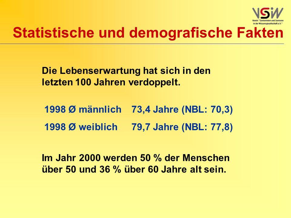Statistische und demografische Fakten 1998 Ø männlich73,4 Jahre (NBL: 70,3) 1998 Ø weiblich79,7 Jahre (NBL: 77,8) Die Lebenserwartung hat sich in den letzten 100 Jahren verdoppelt.