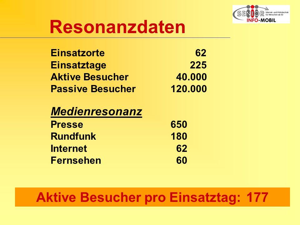 Resonanzdaten Einsatzorte 62 Einsatztage 225 Aktive Besucher 40.000 Passive Besucher120.000 Medienresonanz Presse650 Rundfunk180 Internet 62 Fernsehen