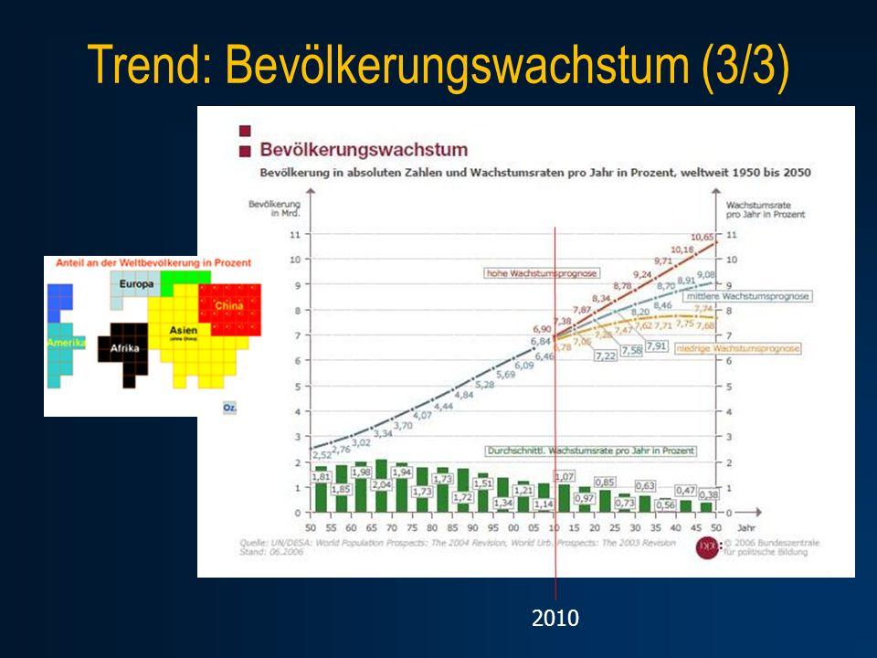 Trend: Bevölkerungswachstum (3/3) 2010