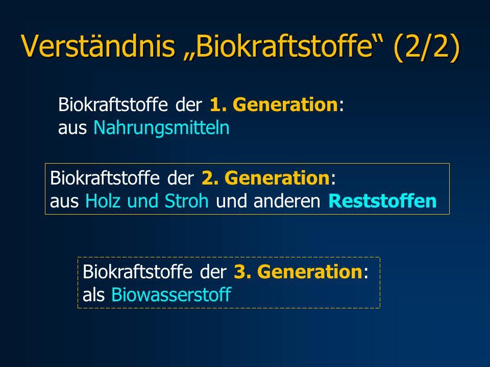 Verständnis Biokraftstoffe (2/2) Biokraftstoffe der 1. Generation: aus Nahrungsmitteln Biokraftstoffe der 2. Generation: aus Holz und Stroh und andere
