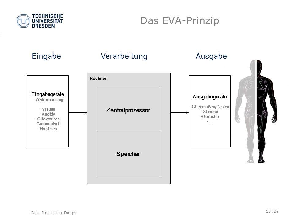 Dipl. Inf. Ulrich Dinger /39 Das EVA-Prinzip EingabeVerarbeitungAusgabe Eingabegeräte = Wahrnehmung -Visuell -Auditiv -Olfaktorisch -Gustatorisch -Hap