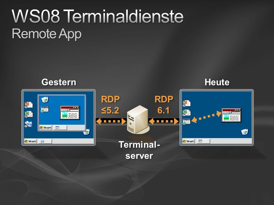 Terminal- server Gestern Heute RDP 5.2 RDP 6.1