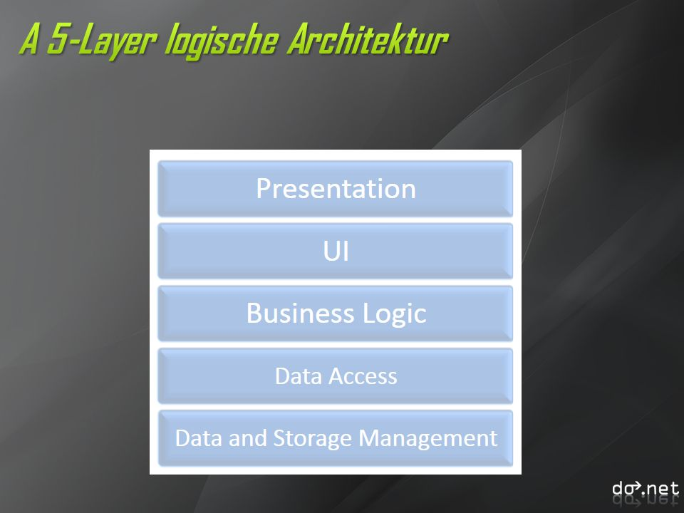 PresentationUIBusiness Logic Data AccessData and Storage Management
