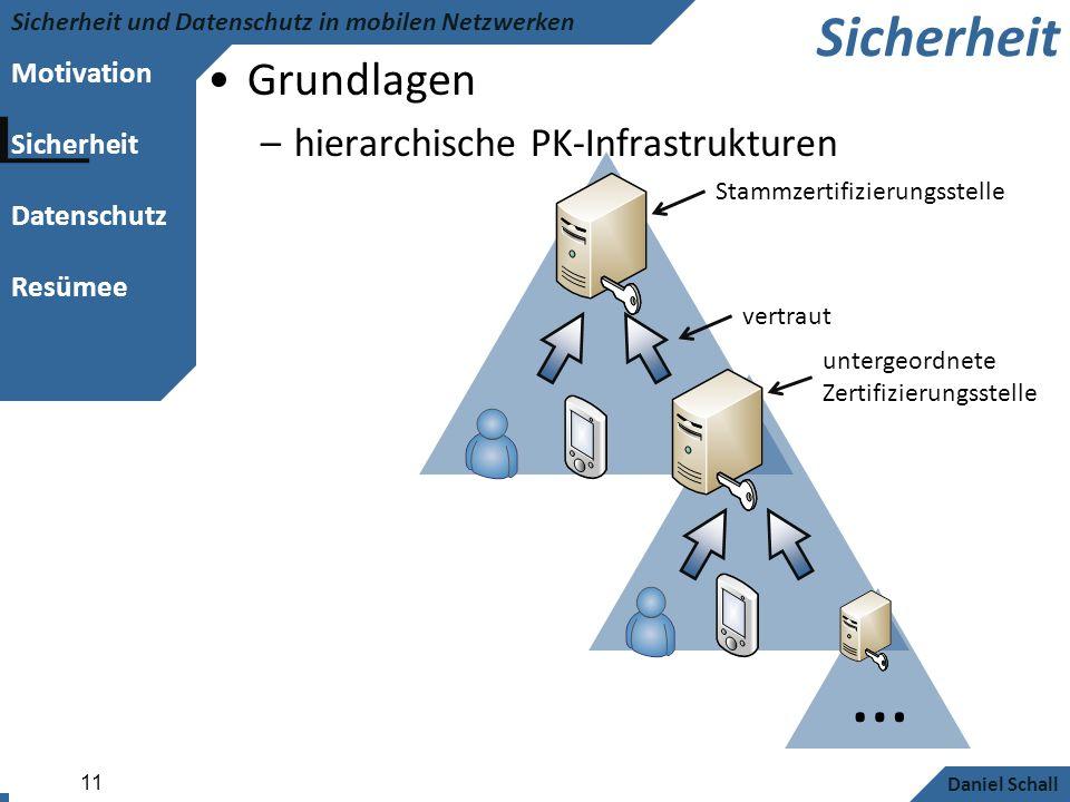 Motivation Sicherheit Datenschutz Resümee Sicherheit und Datenschutz in mobilen Netzwerken Daniel Schall 11 Sicherheit Grundlagen –hierarchische PK-In