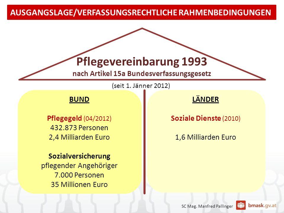 SC Mag. Manfred Pallinger BUND Pflegegeld (04/2012) 432.873 Personen 2,4 Milliarden Euro Sozialversicherung pflegender Angehöriger 7.000 Personen 35 M