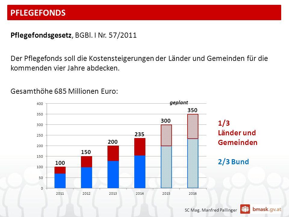 SC Mag. Manfred Pallinger 1/3 Länder und Gemeinden 2/3 Bund Pflegefondsgesetz, BGBl. I Nr. 57/2011 Der Pflegefonds soll die Kostensteigerungen der Län