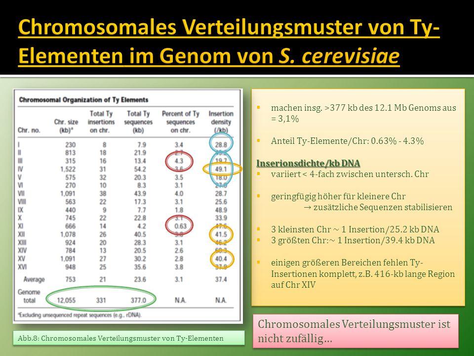 machen insg. >377 kb des 12.1 Mb Genoms aus = 3,1% Anteil Ty-Elemente/Chr: 0.63% - 4.3% Inserionsdichte/kb DNA variiert < 4-fach zwischen untersch. Ch
