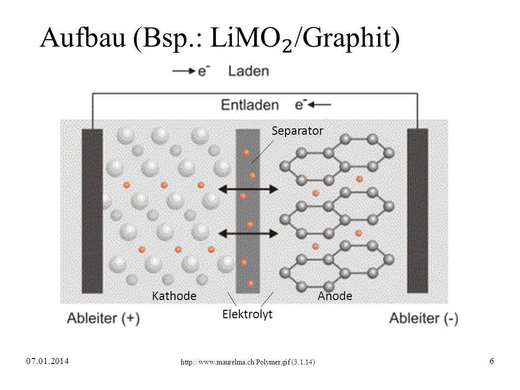 http://www.maurelma.ch/Polymer.gif (3.1.14) KathodeAnode Elektrolyt Separator 07.01.20146