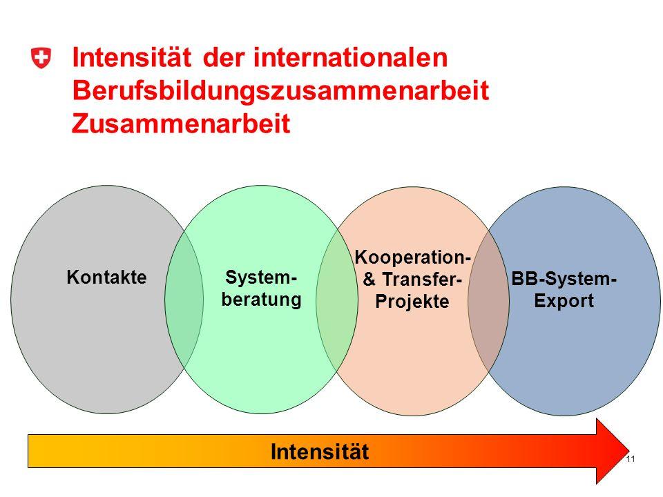 Intensität der internationalen Berufsbildungszusammenarbeit Zusammenarbeit 11 Kontakte Intensität BB-System- Export Kooperation- & Transfer- Projekte