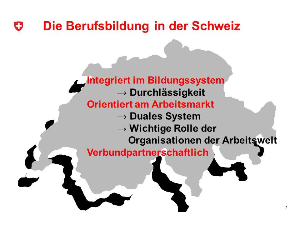 Die Berufsbildung in der Schweiz 2 Integriert im Bildungssystem Durchlässigkeit Orientiert am Arbeitsmarkt Duales System Wichtige Rolle der Organisati